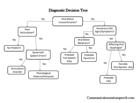 Diagnosis: Diagnosis Vs Diagnoses