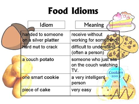 cuisines meaning lesson 1 food idioms ong 39 s