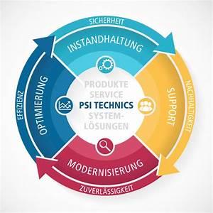 Amortisationszeit Berechnen : psi technics kompetente beratung f r die optimierung und ~ Themetempest.com Abrechnung