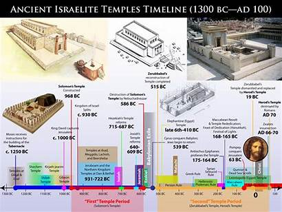 Timeline Ancient Israelite Temple Bible History Temples