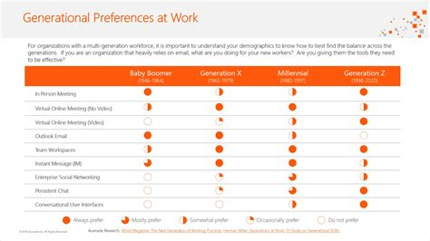 "Info More On ""when To Use What"" Office 365 Collaboration"