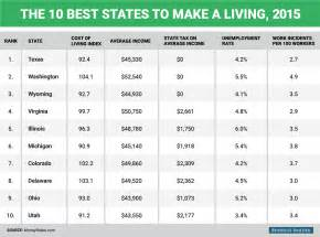 What Is The Best Site To Make A Resume the best and worst states to make a living business insider