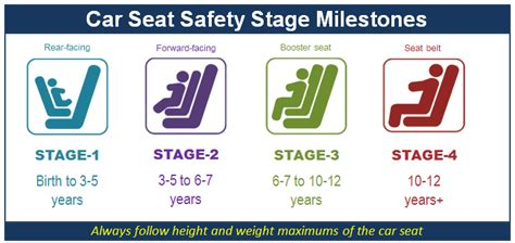 Car Seat Chart Age Weight In California Nys Child, Car