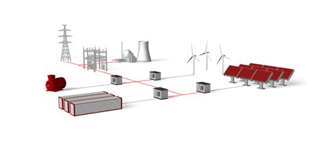 5 Grand Challenges For Microgrid Controlers That Mit