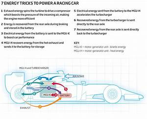 7 Tricks To Keep F1 Cars Fast And Fuel