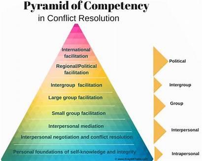 Conflict Resolution Skills Management Pyramid Styles Continuum