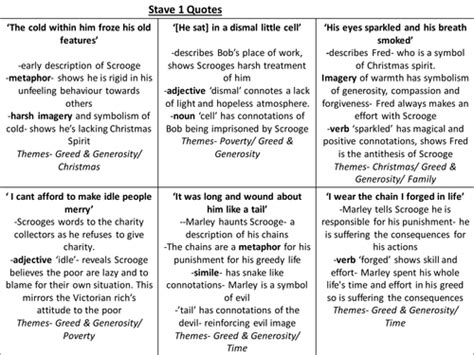 A Christmas Carol Stave 1 Summary.A Christmas Carol Stave 5 Quotes And Analysis