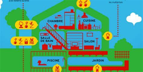 normes cuisine dangers domestiques 6 zones à risques de votre habitat
