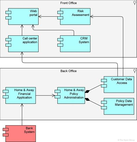 archimate  specification