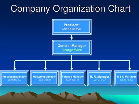 Organization Business by Britty Administration Spare Company Organisational Chart