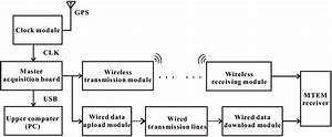Block Diagram Of The Bluetooth And 485 Module Transmission