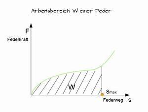 Arbeit W Berechnen : federung und arbeitsverm gen maschinenelemente 2 ~ Themetempest.com Abrechnung