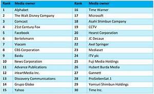 Google 166% bigger than world's second largest media ...