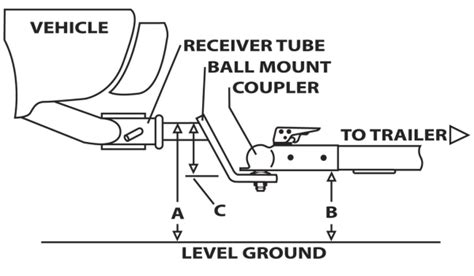 trailer towing diagram want to what trailer hitch is right for your truck