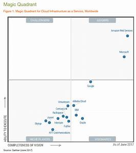 Gartner Shows Us A World Of Public Cloud Haves And Have