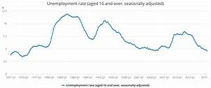 UK unemployment in danger of exposing lie used to create ...