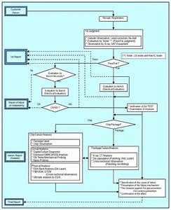 Failure Analysis Procedure