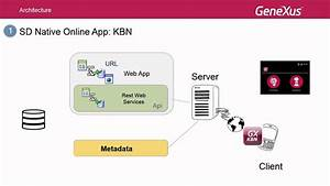 Architecture Of Online Mobile Applications