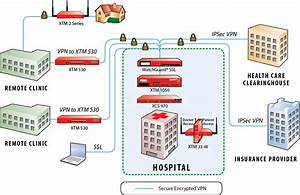 Watchguard Safeguards Health Information And Supports Compliance