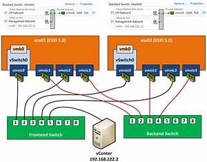 Hp N40l Shared Storage With Vsphere Storage Appliance  Vsa