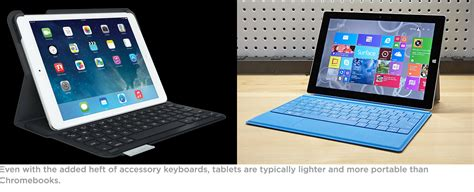 how much the tablet chromebook vs tablet which should you buy