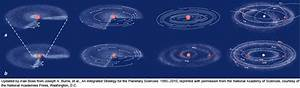 Formation Of Solar Systems