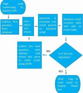 Online Survey Script Using Jquery Php Mysql To Display