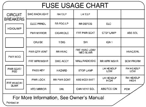 Oldsmobile Fuse Block Diagram by Oldsmobile Silhouette 1999 Fuse Box Diagram Auto Genius