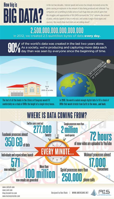 info graphic  big  big data ais