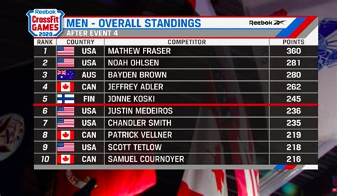 For next year's games, crossfit has chosen to move the first cut after a day and a half of competition. CrossFit Games 2020: Mat Fraser and Tia-Clair Toomey ...