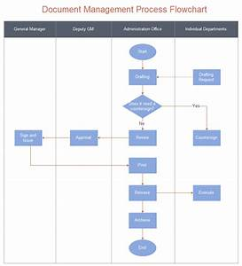 Document management procedure flowchart for Document control workflow