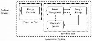 Typical Block Diagram Of An Autonomous System