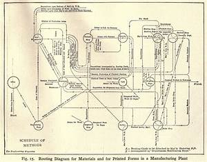 File Routing Diagram For Materials And For Printing Forms In A Manufacturing Plant  1914 Jpg