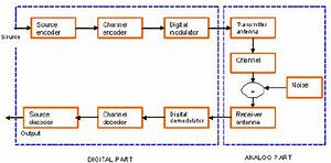 A Generic Digital Communication System