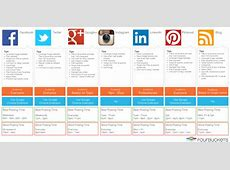 Social Media Channels Tips and Posting Times FortuneLords
