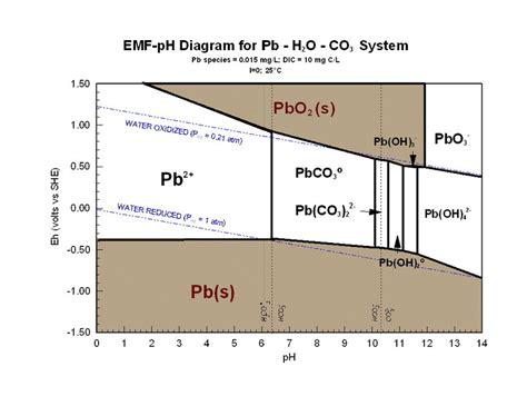 Ph Orp Diagram by Potential Ph Quot Pourbaix Quot Or E H Ph Diagram For Lead