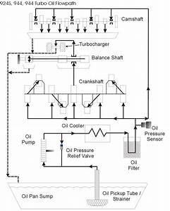Engine Oil Flow  944