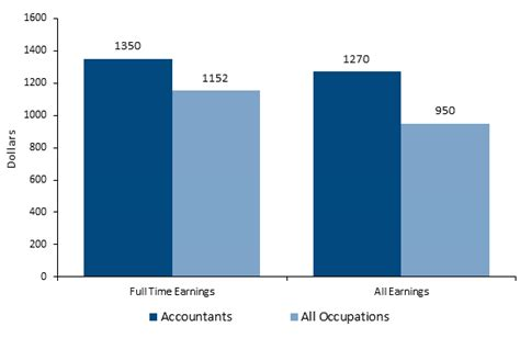 accountant career salaries job stats