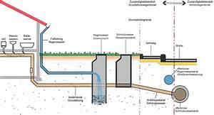 Entwässerung Grundstück Regenwasser : entw sserungssysteme ~ Buech-reservation.com Haus und Dekorationen