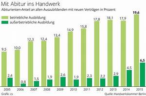Durchschnitt Berechnen Abi : jeder f nfte berliner lehrling hat abitur berlin aktuelle nachrichten berliner morgenpost ~ Themetempest.com Abrechnung