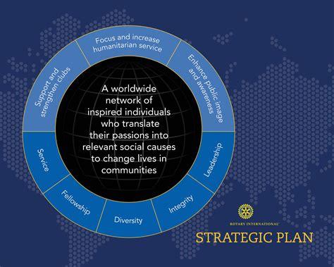 Strategic planning - Rotary Club of Adyar