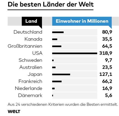Beliebteste Supersportwagen Der Welt Studie by St 228 Rkstes Land Der Welt Staaten 2019 04 25