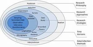 The Research Process Onion  Saunders Et Al  2003