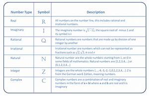 Definitions Of Number Types And Their Symbols