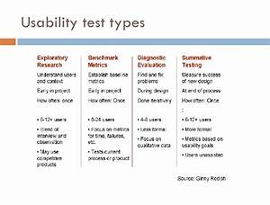 prototyping and usability testing your designs With usability study template