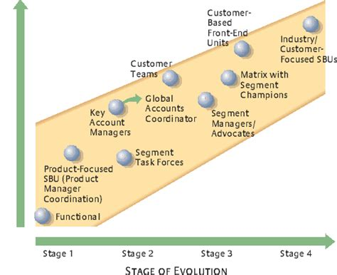 Aligning The Organization With The Market