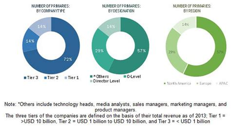 Situational Awareness Market Industry & Components - 2020 ...