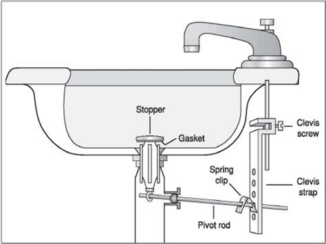 price pfister kitchen faucets parts replacement vanity sinks kohler bathroom sink drain repair diagram