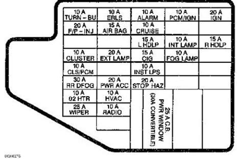 97 S10 Fuse Diagram by 1997 Chevy Cavalier 123 000mi Help My Horn Wont Beep