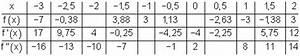 Tangentensteigung Berechnen : aufgaben differenzialrechnung vbka v ~ Themetempest.com Abrechnung